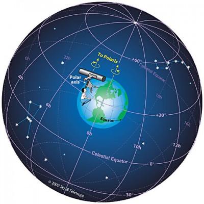 Celestial Sphere Extending from Starship Earth