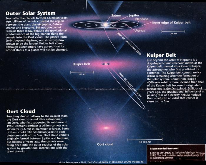 cometOrbit