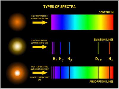 TypesOfSpectra