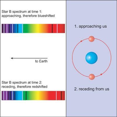 spectroscopic_binary