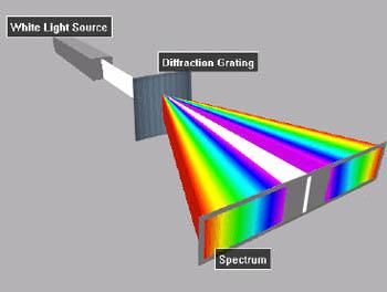 coloredspectrumDiffraction